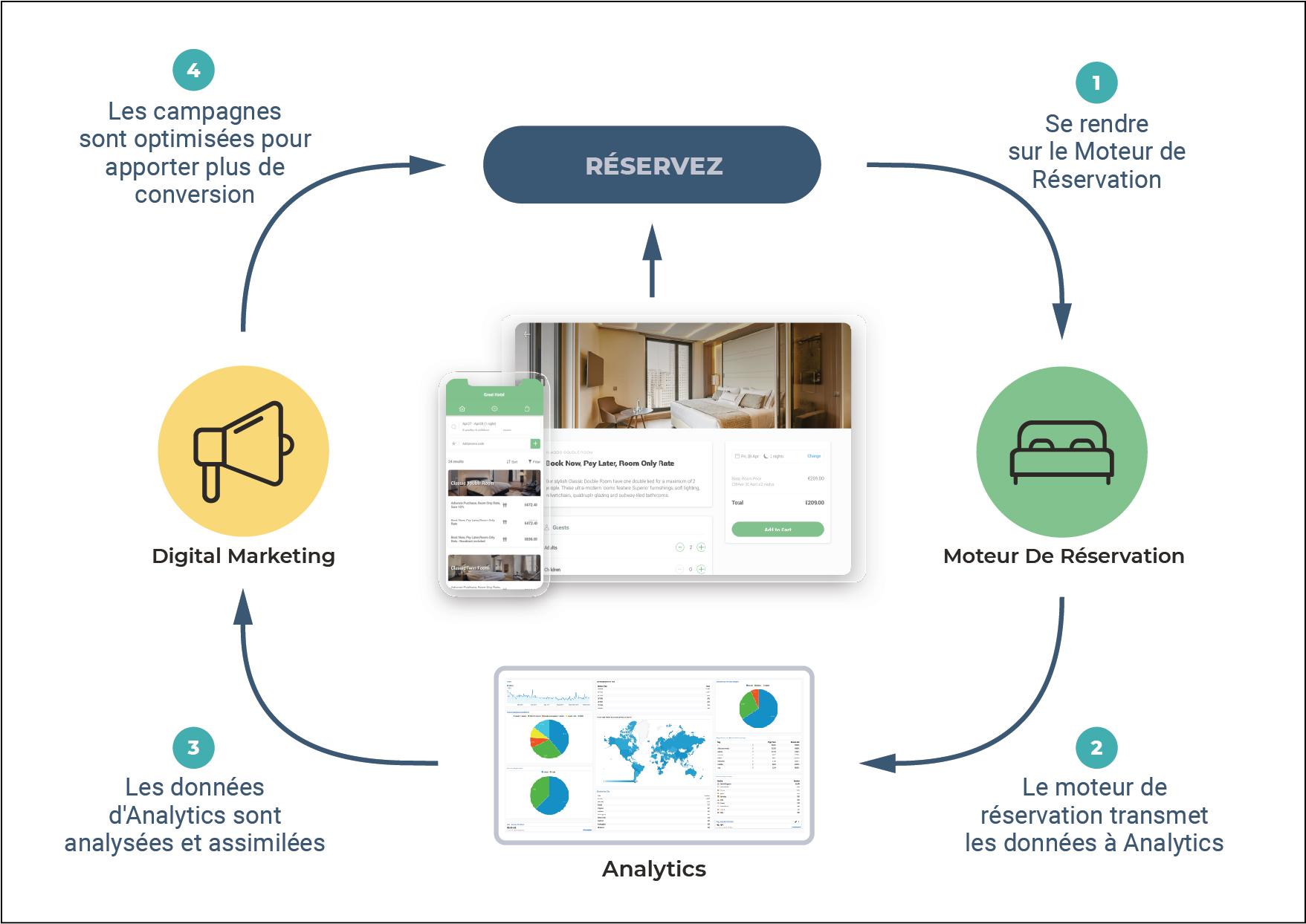 Image 2 : Comment Analytics s'intègre dans le processus de réservation