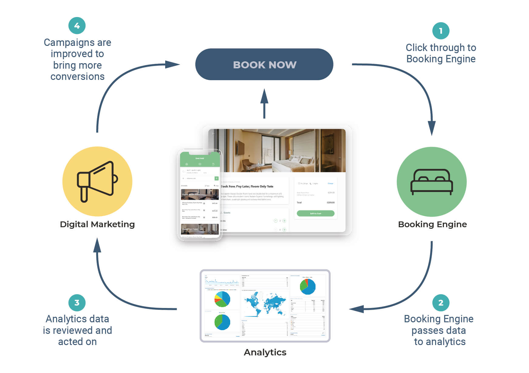 Figure 2: how analytics e-commerce fits into the booking process
