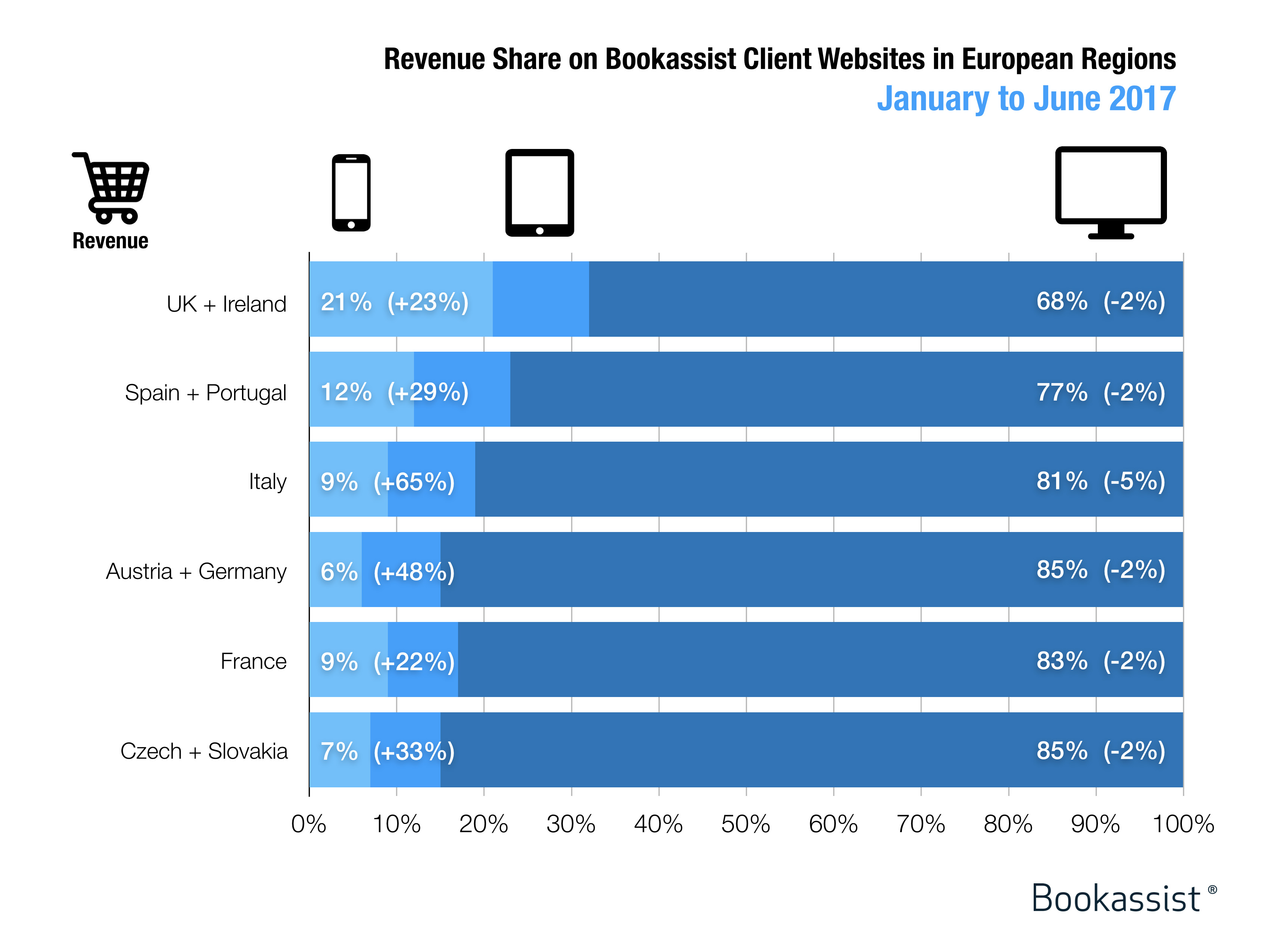 Revenue share by platform