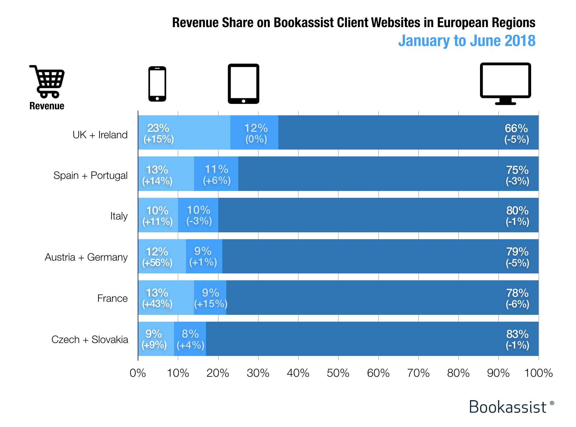 Revenue generated on mobile versus desktop for hotels in the first half of 2018