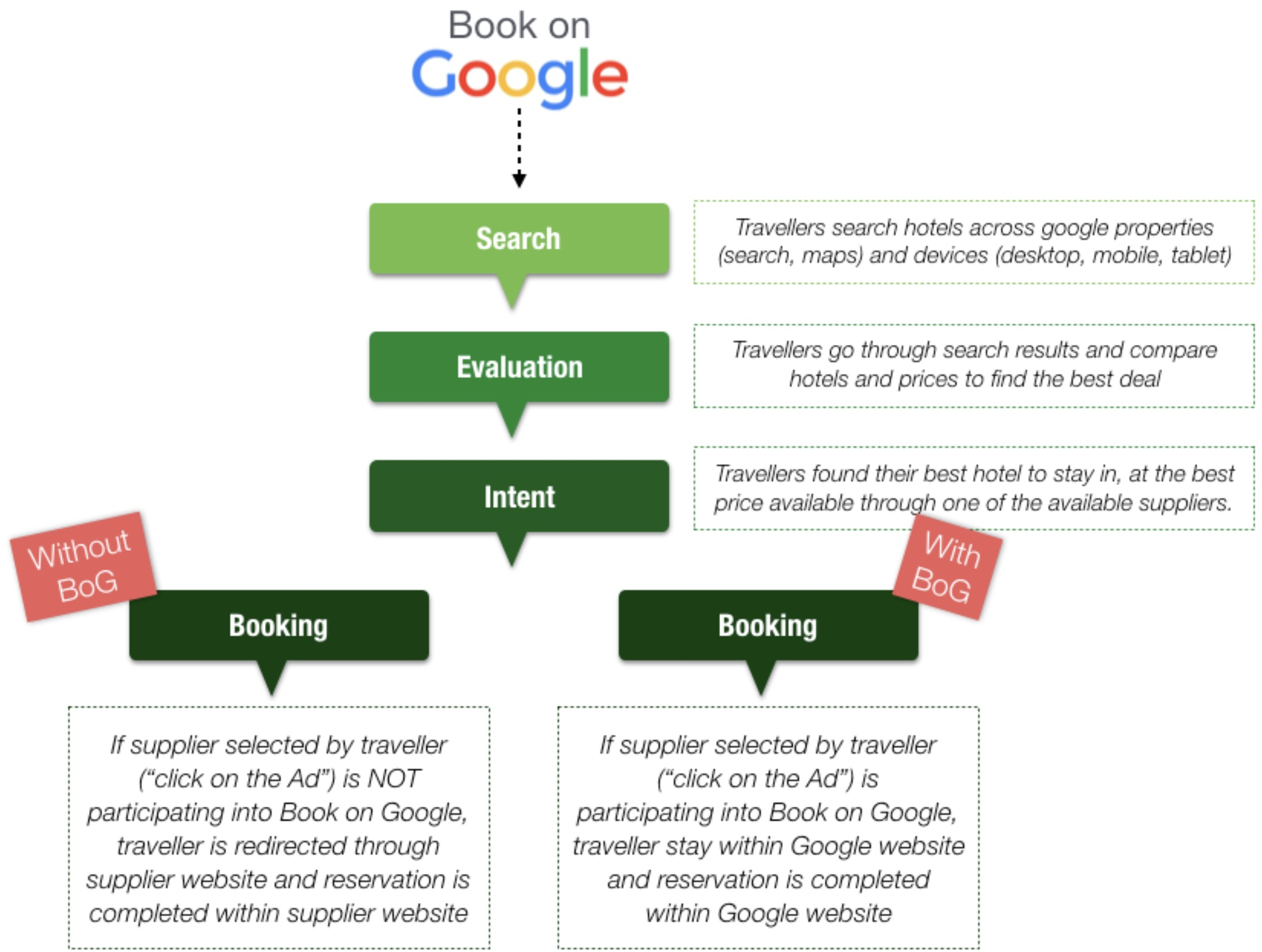 The Book on Google booking flow