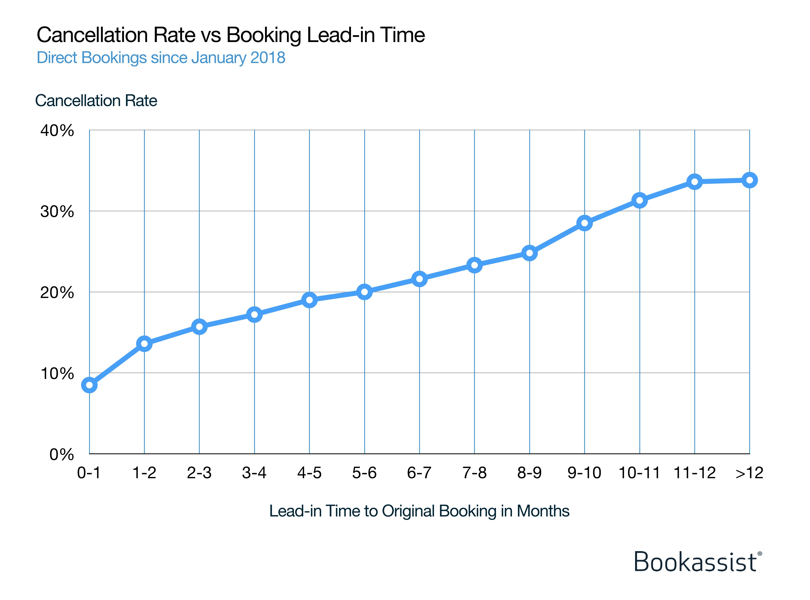Figure 2: Bookassist data on direct booking cancellation rates versus lead-in time across hundreds of thousands of bookings in multiple markets back to January 2018. The further out a booking is made, the more likely it is to be cancelled.