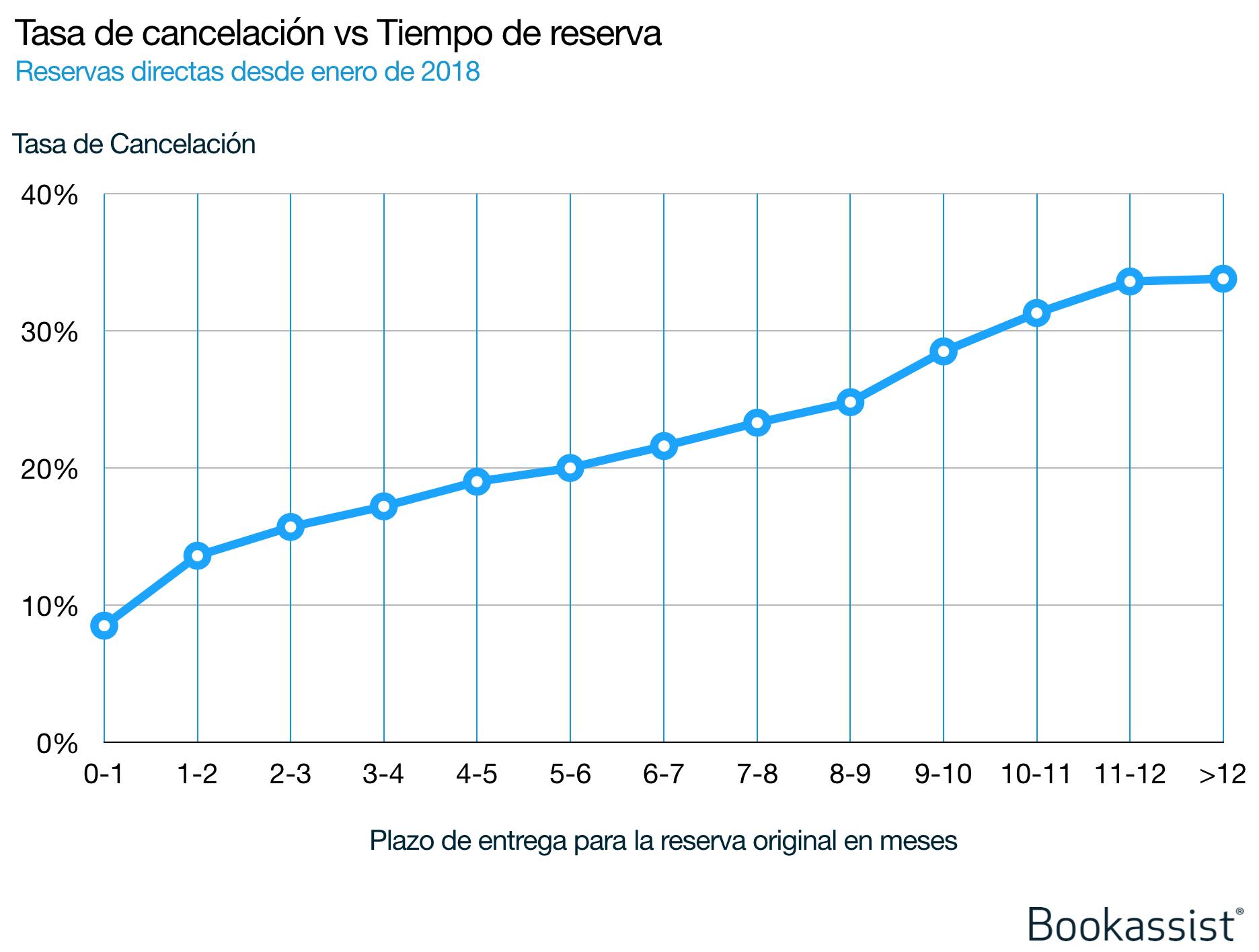 Imagen 2: datos de Bookassist sobre las tasas de cancelación de reservas directas en comparación con el plazo de tiempo entre la reserva y la llegada en cientos de miles de reservas realizadas en varios mercados desde enero de 2018. Cuanto mayor es la antelación con la que se realiza una reserva, más alta es la probabilidad de que se cancele.