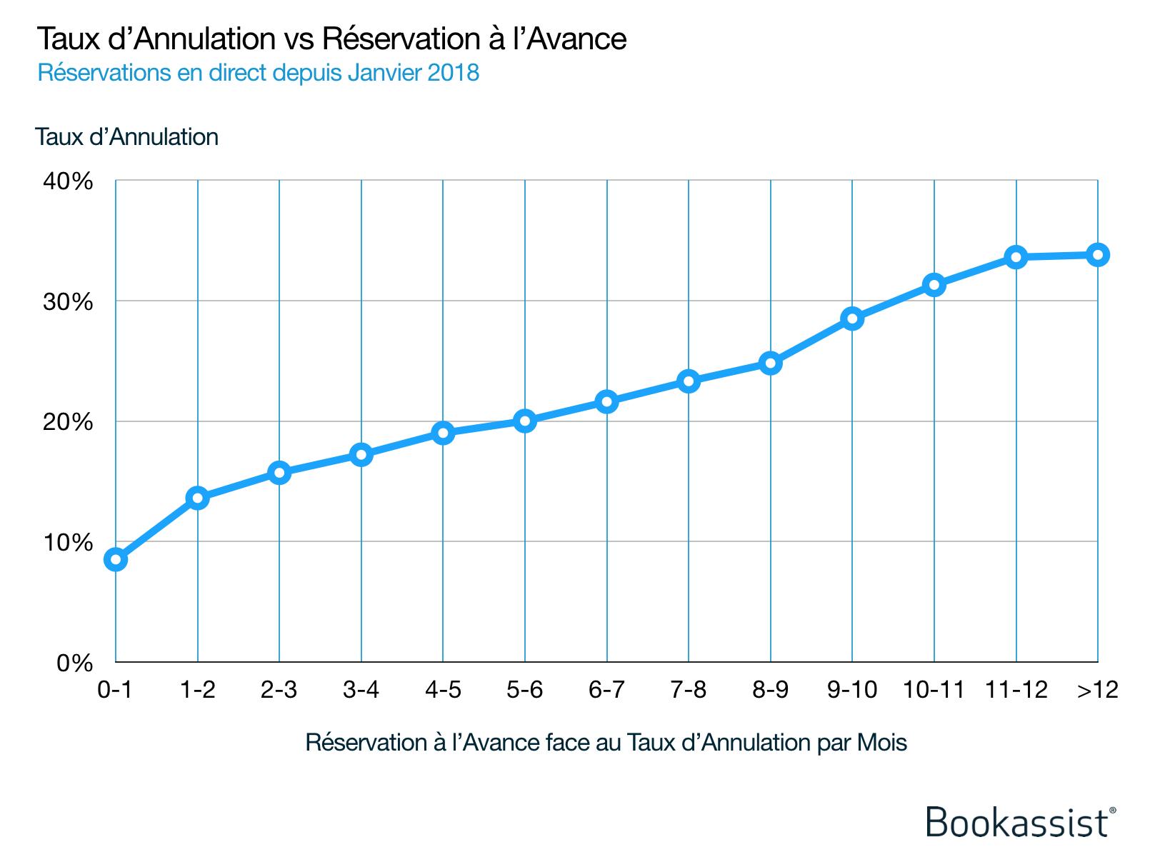 Graphique 2 : Données de Bookassist sur les taux d'annulation de réservation directe par rapport au délai d'introduction pour des centaines de milliers de réservations sur plusieurs marchés depuis janvier 2018. Plus une réservation est effectuée longtemps à l'avance, plus la probabilité d'annulation augmente.