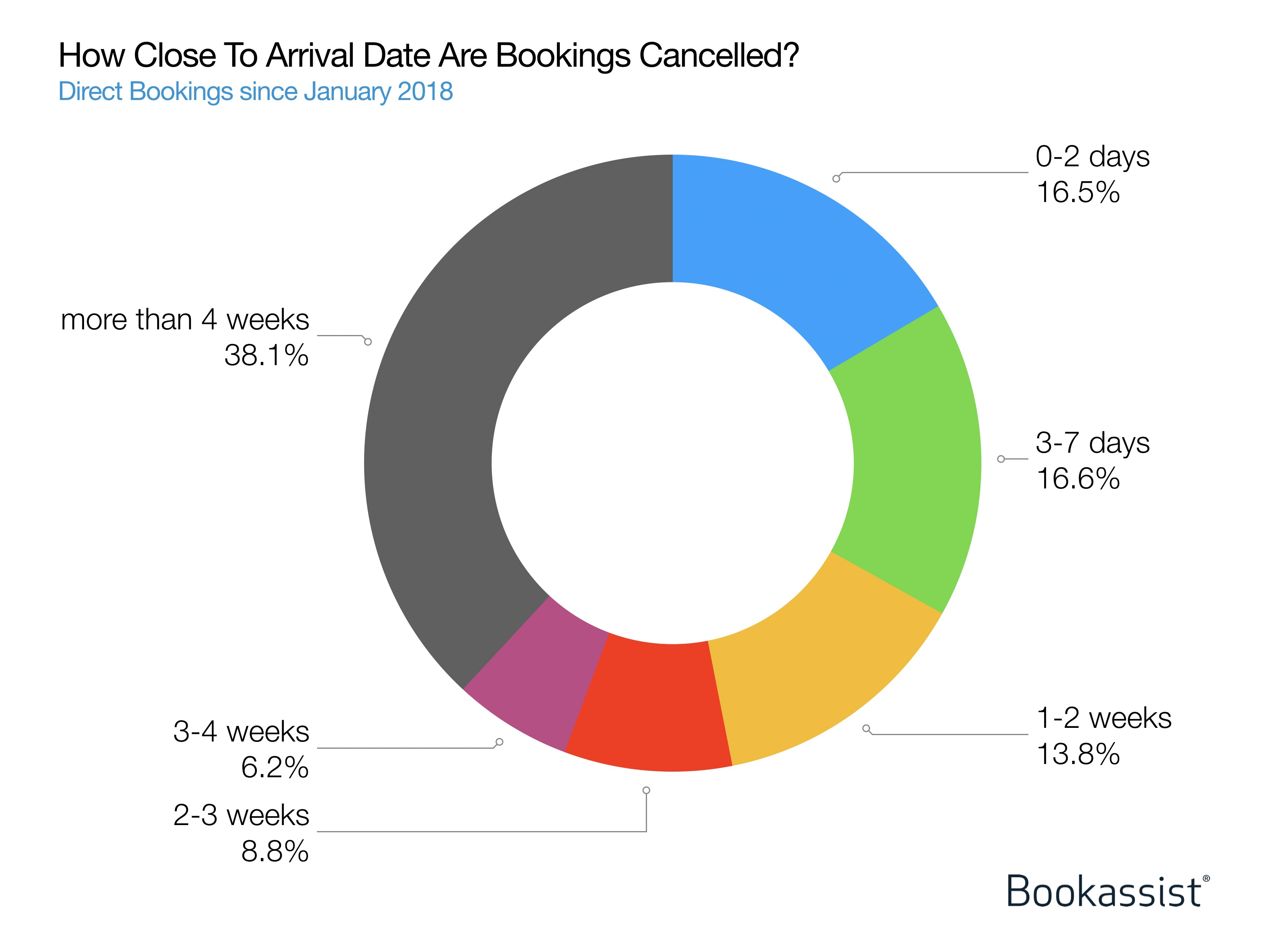 Figure 3: Bookassist data on how soon before arrival that direct bookings tend to be cancelled based on data since January 2018.