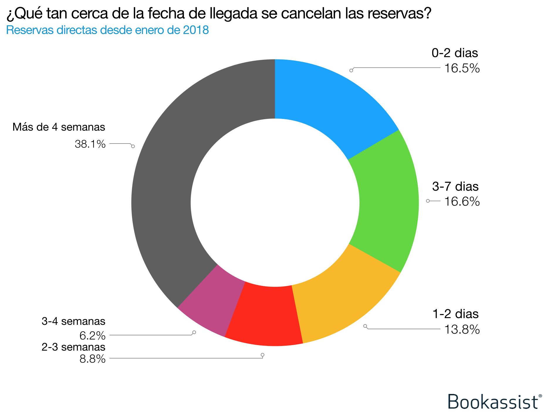 Imagen 3: datos de Bookassist que indican la tendencia de cancelación de las reservas directas según la antelación con la que se realizan dichas reservas con respecto a la fecha de llegada (datos desde enero de 2018).