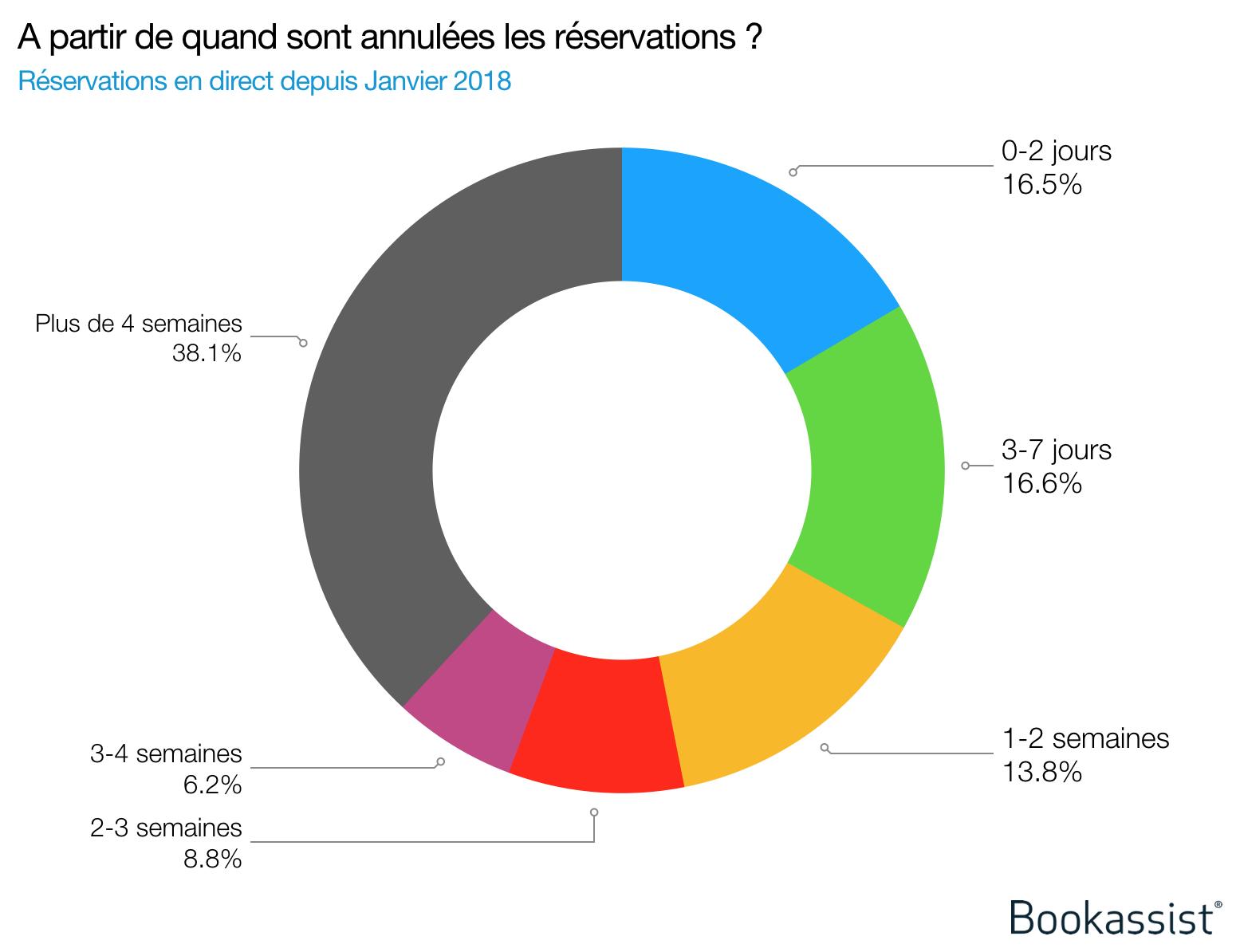 Graphique 3 : Données de Bookassist indiquant la tendance d'annulation des réservations directes selon le délai précédant l'arrivée (données de janvier 2018).