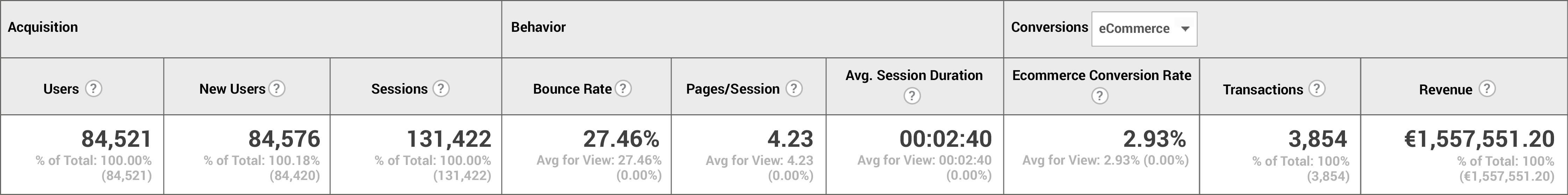 Figure 1: Sample Google Analytics data for a three-star Dublin city centre hotel.