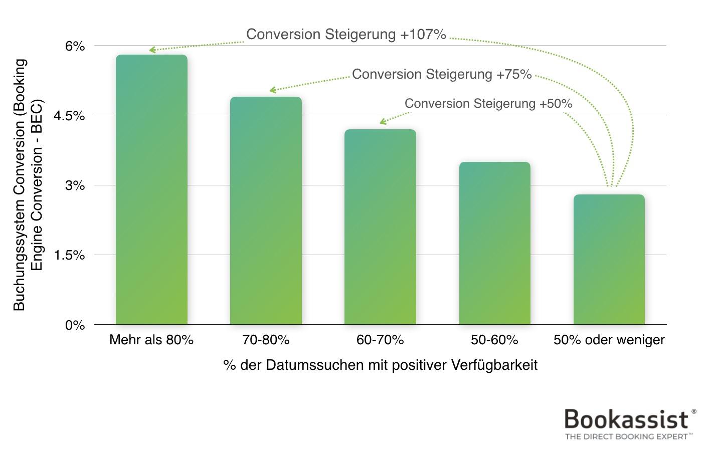 Abbildung 1 – Je positiver die Datensuche verläuft, desto höher ist die Conversion-Rate. Verfügbarkeit bei Direktbuchungen ist ausschlaggebend.