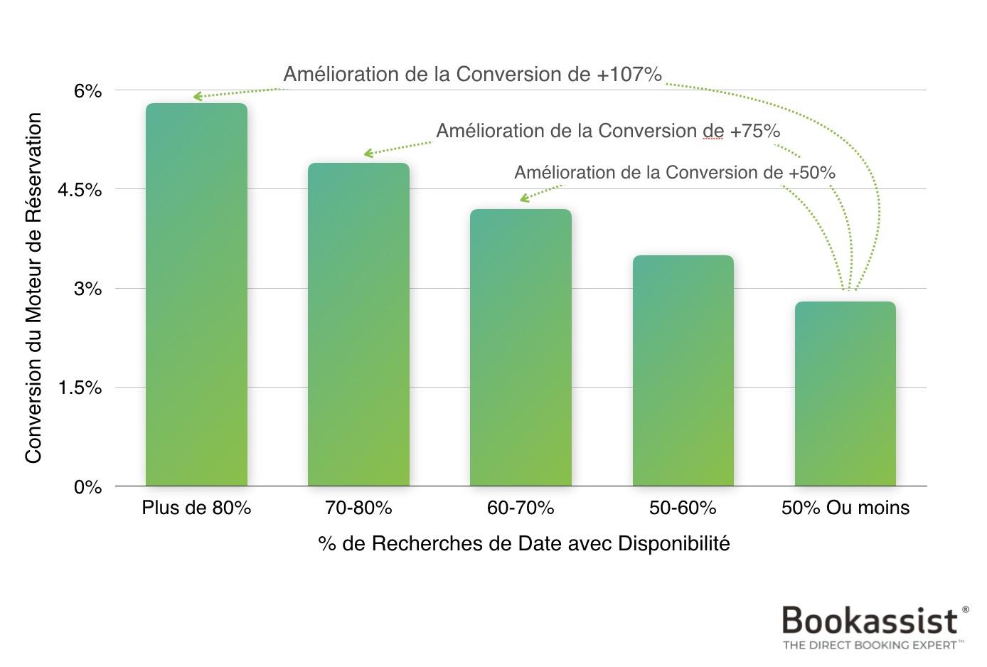 Figure 1 –Lorsque les recherches de date sont positives, la conversion l'est aussi. Il est essentiel de conserver de la disponibilité pour la réservation directe.
