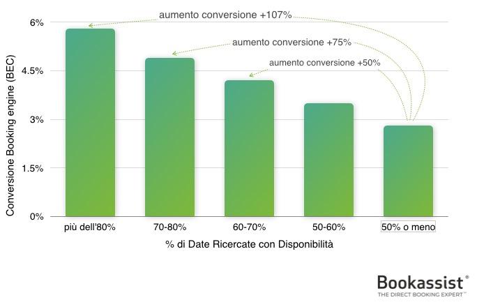 Figura 1 - Più la ricerca delle date da esito positivo, maggiore sarà la conversione. È fondamentale conservare la disponibilità per le prenotazioni dirette.