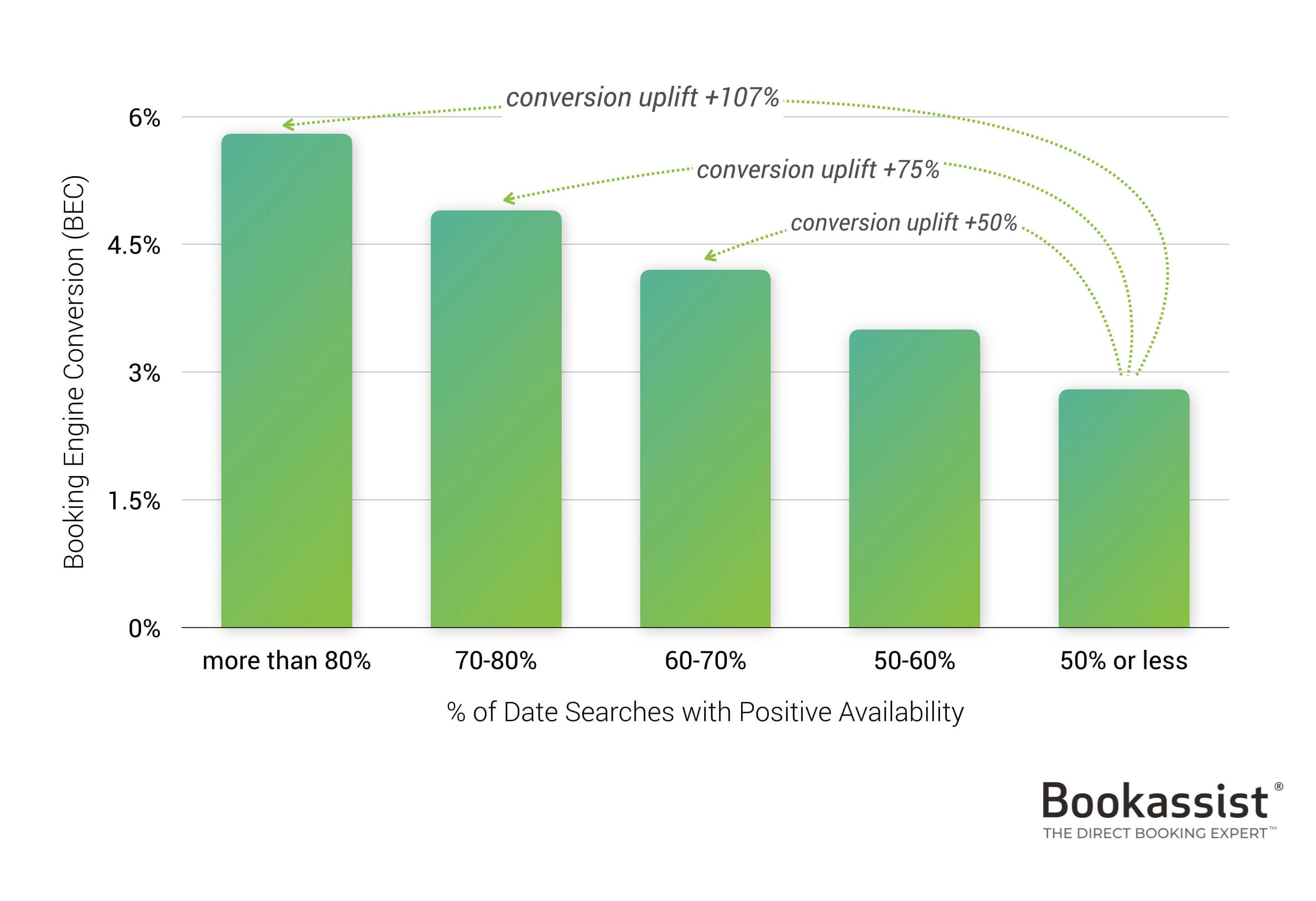 Imagen 1 - conversione del grafico in base alla disponibilità