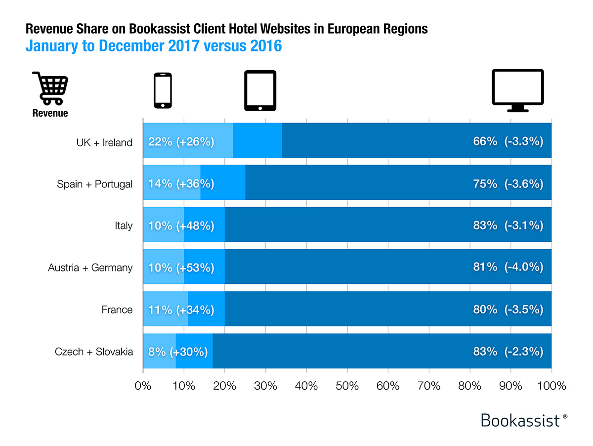 mobile revenue versus desktop 2017