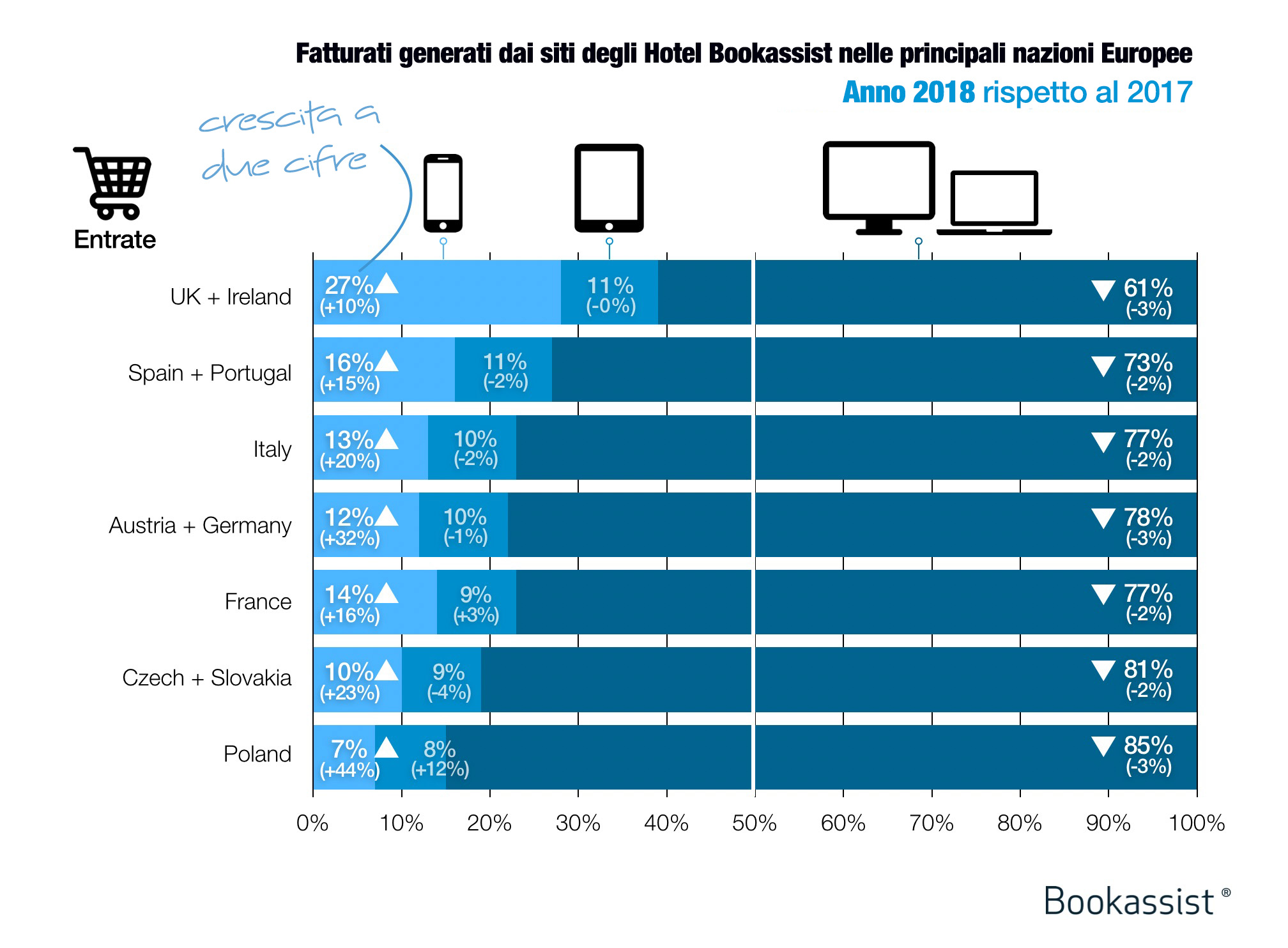 BTO11 Mobile Revenue Growth