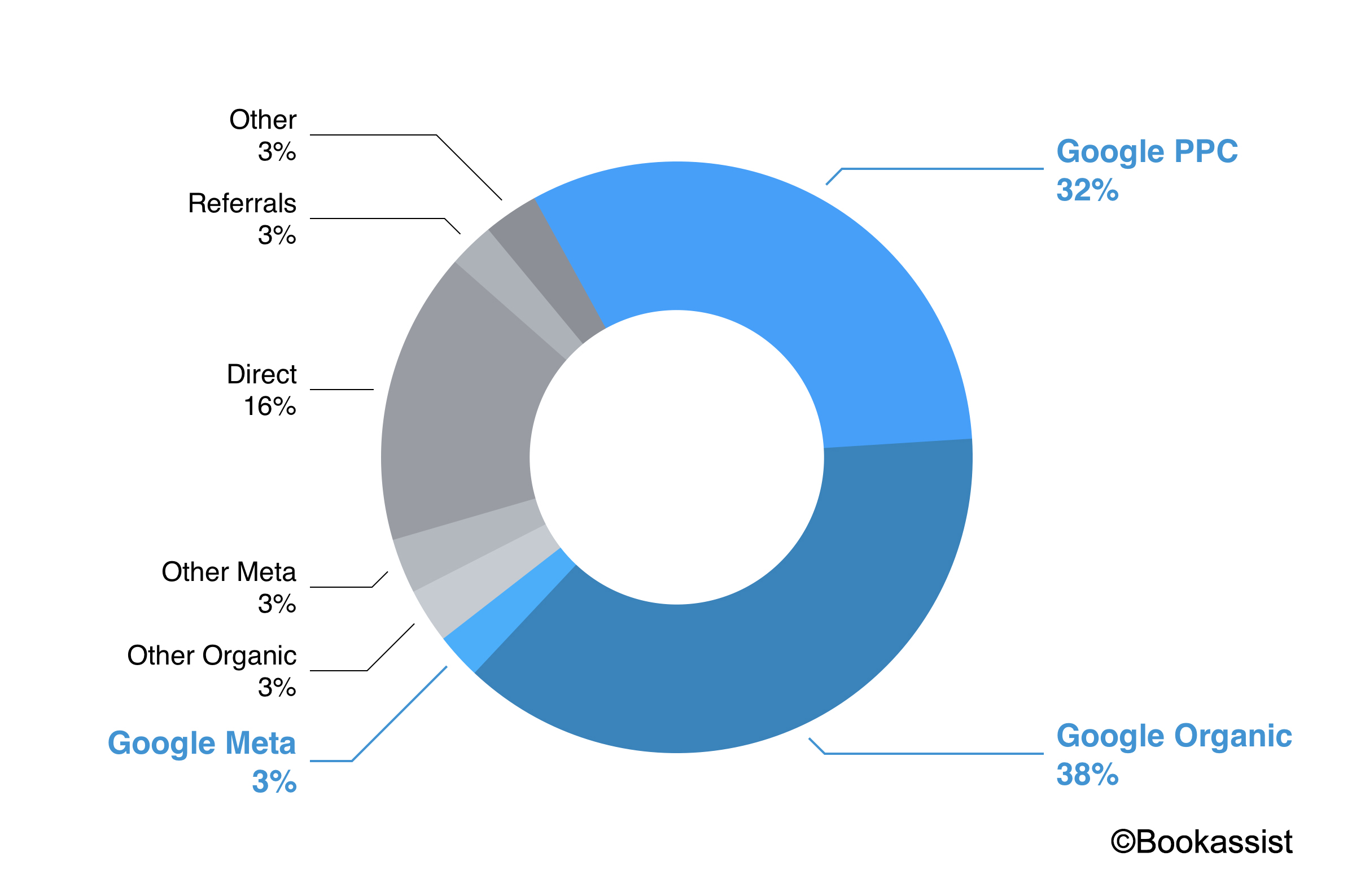 Bookassist data showing Google services delivering 72.5% of overall traffic to hotels in the past 12 months