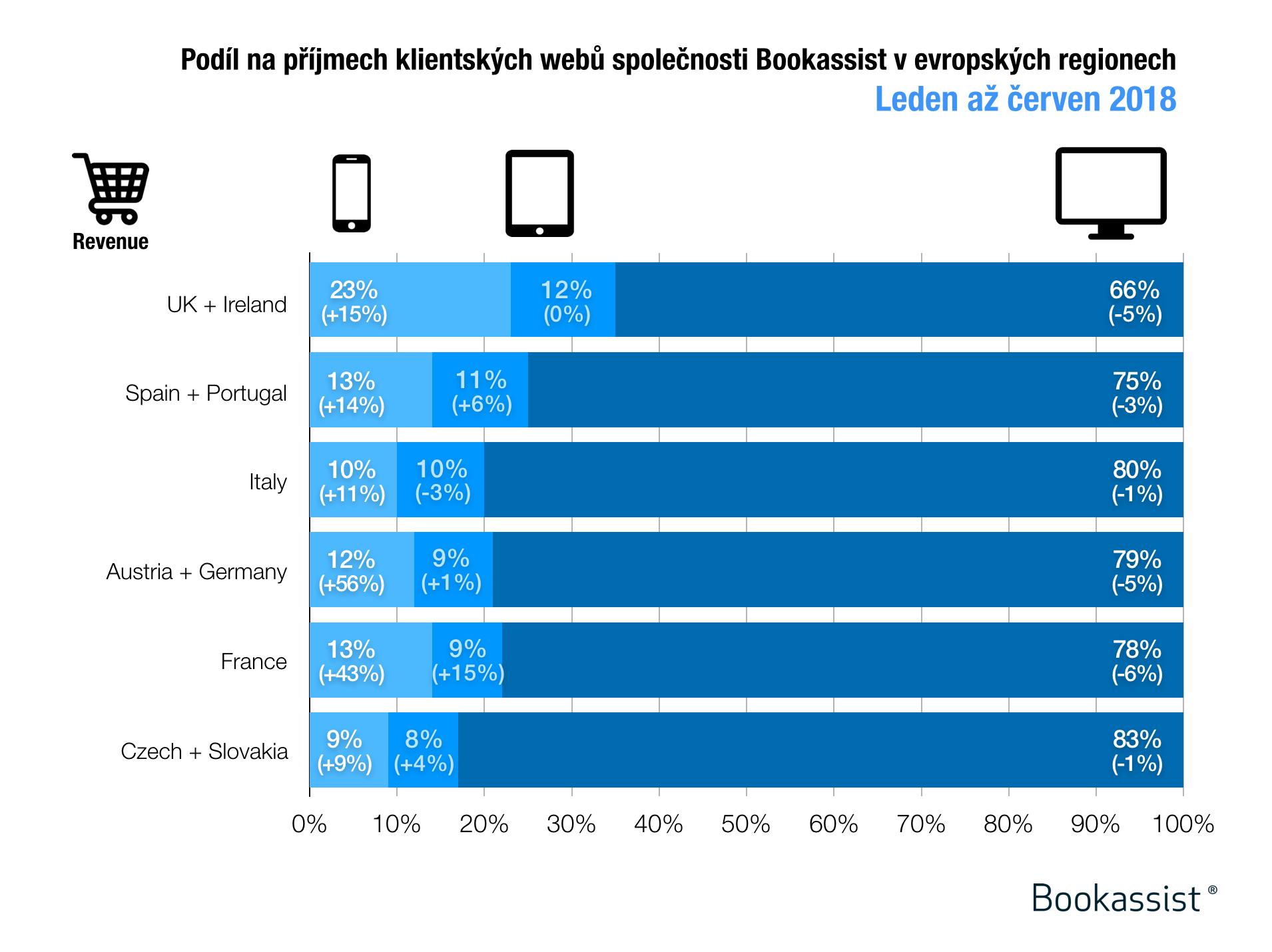 Podíl na příjmech na evropských hotelových webech klientů společnosti Bookassist podle zařízení od ledna do června 2018