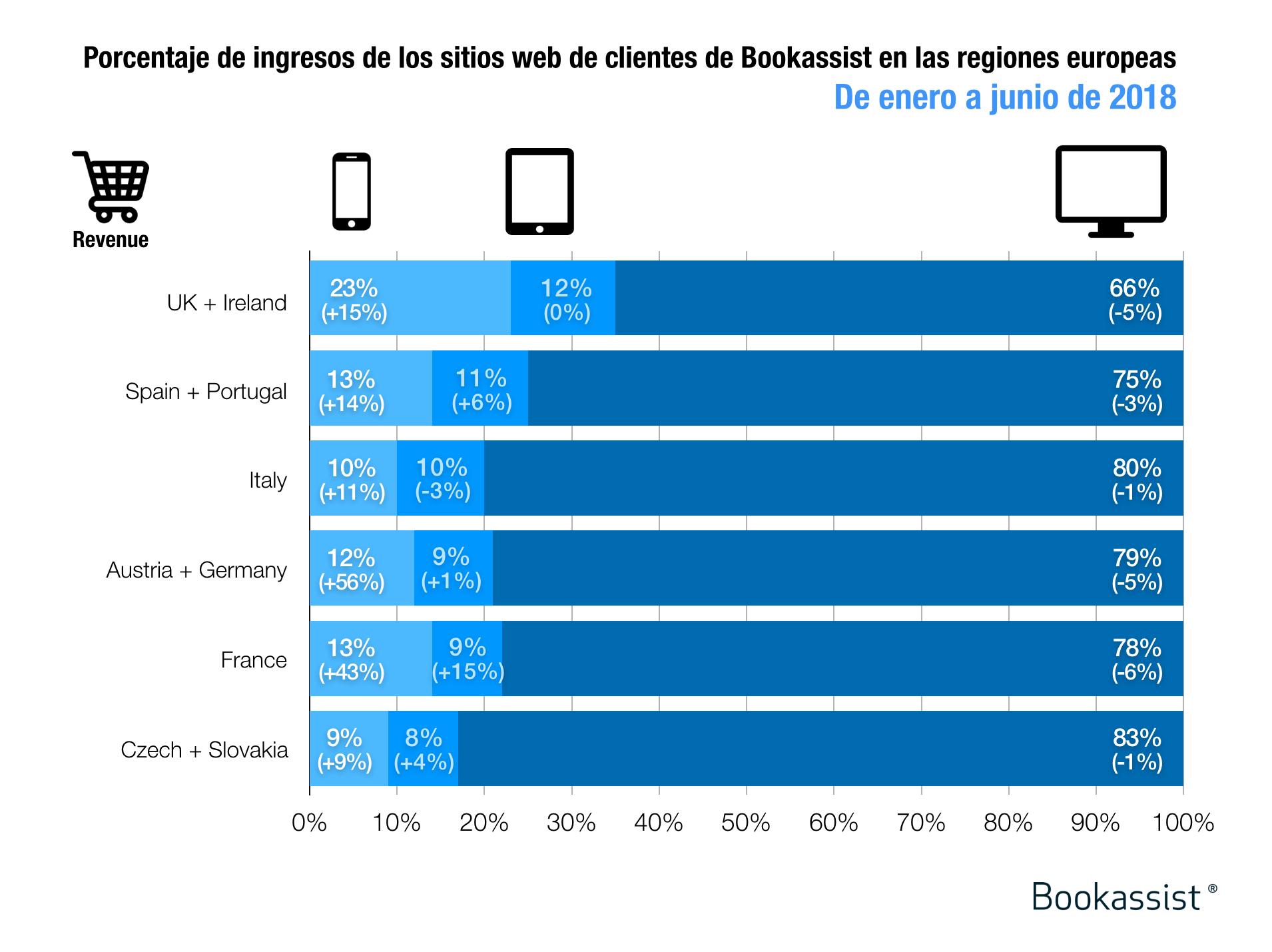 Porcentaje de ingresos por dispositivo en los sitios web de hoteles clientes de Bookassist en Europa, de enero a junio de 2018