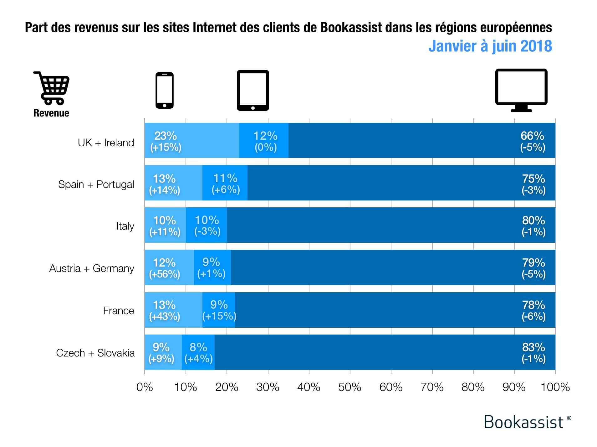 Part de revenus par dispositif sur les sites Internet des hôtels clients de Bookassist en Europe, de janvier à juin 2018