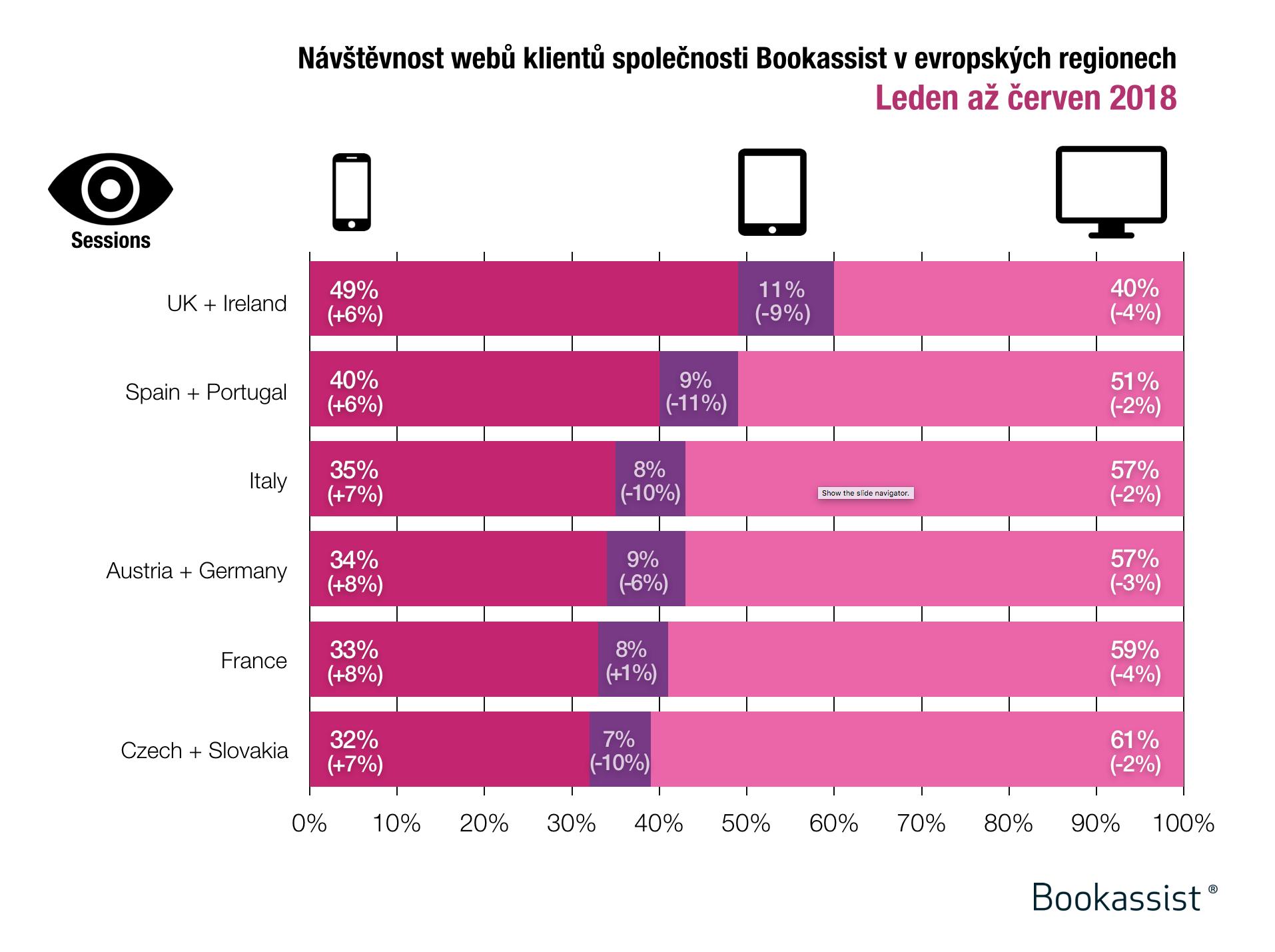 Relace návštěvníků podle zařízení na hotelových webech klientů společnosti Bookassist v Evropě od ledna do června 2018
