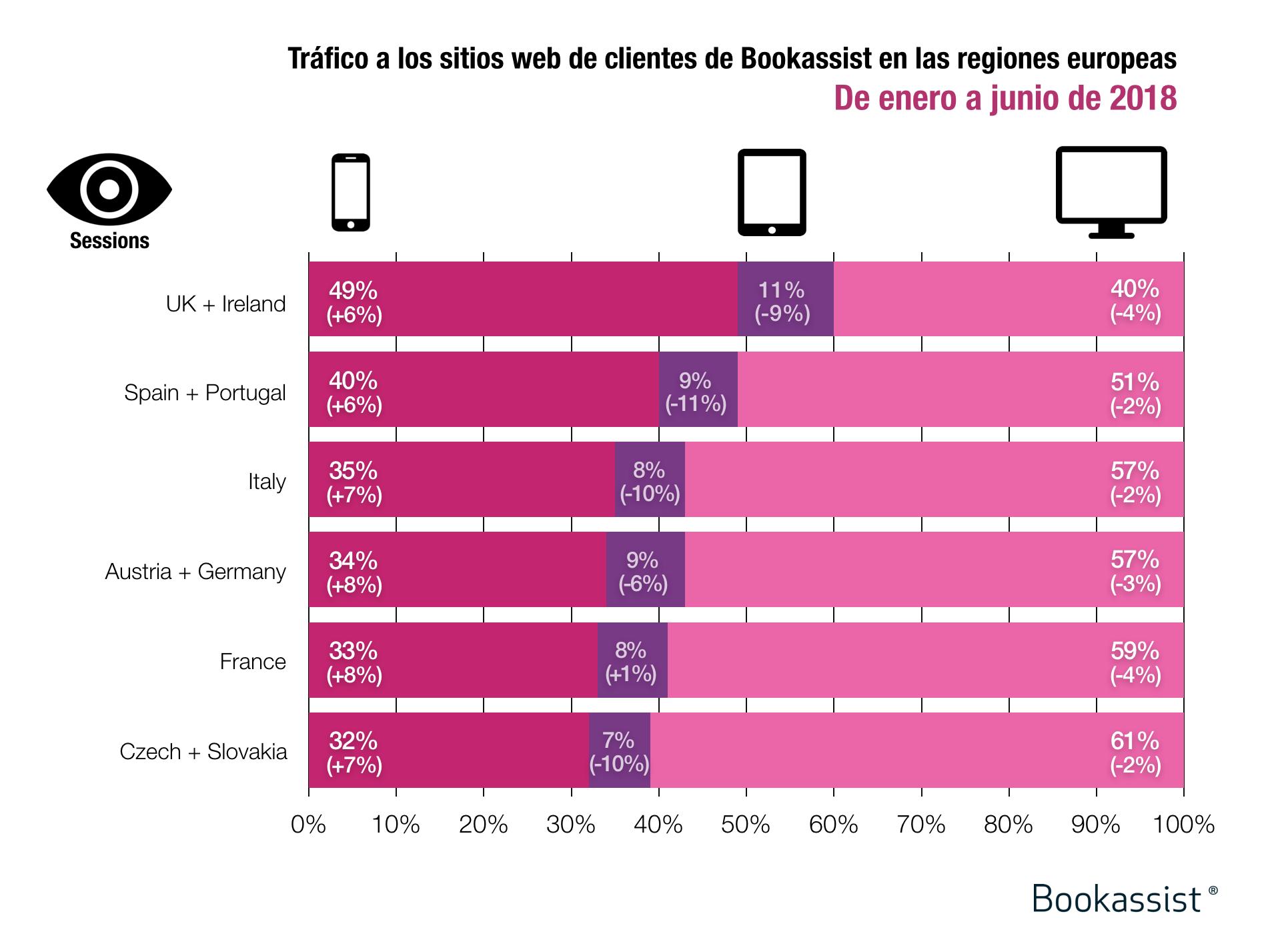 Sesiones de visitantes por dispositivo en los sitios web de hoteles clientes de Bookassist en Europa, de enero a junio de 2018
